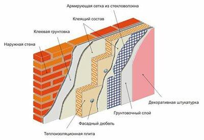 utepl-sten-penopl1