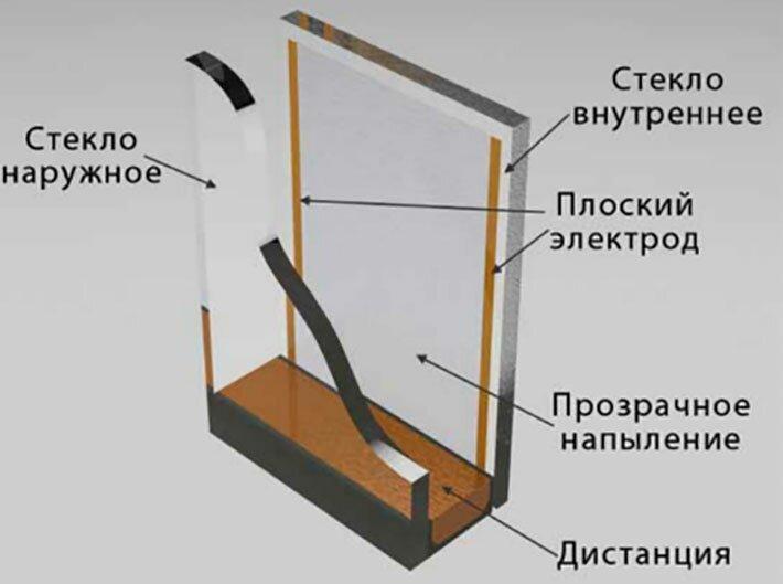 Конструкция греющего окна